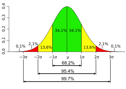 Standard_deviation_diagram-1024x725