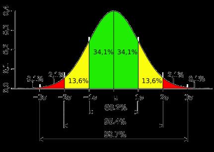 Standard_deviation_diagram-1024x725